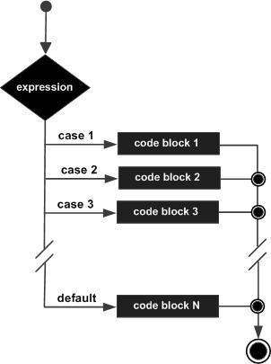 javascript switch case